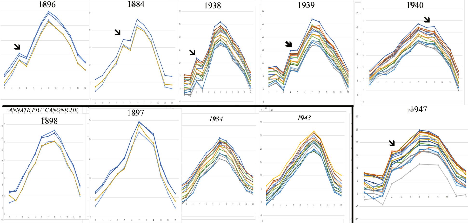 Analisi delle 'anomalia' curva Annuale delle temperature. Domanda agli esperti:-incogrusenza-clima-gaussiana2.jpg