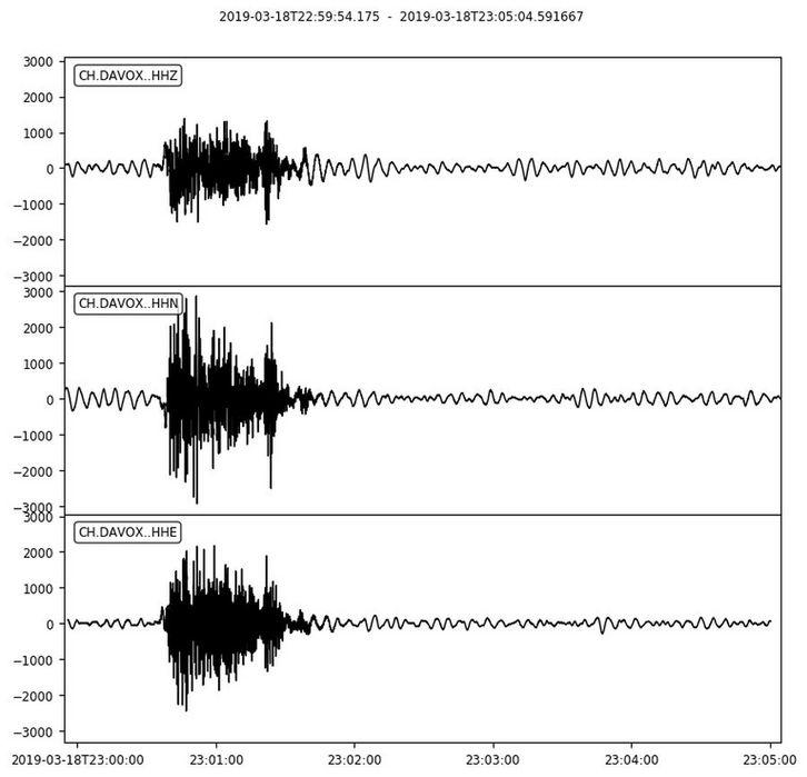 Nowcasting nivoglaciale Alpi primavera 2019-fluela-wisshorn-sismologie-18.03.19.jpg