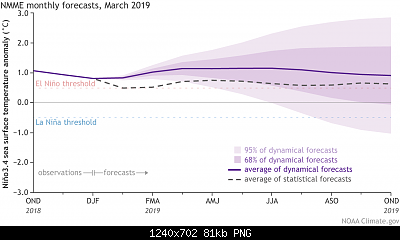 Primavera 2019: dinamismo cercasi-nmme_model-march-2019-forecasts_lg.png