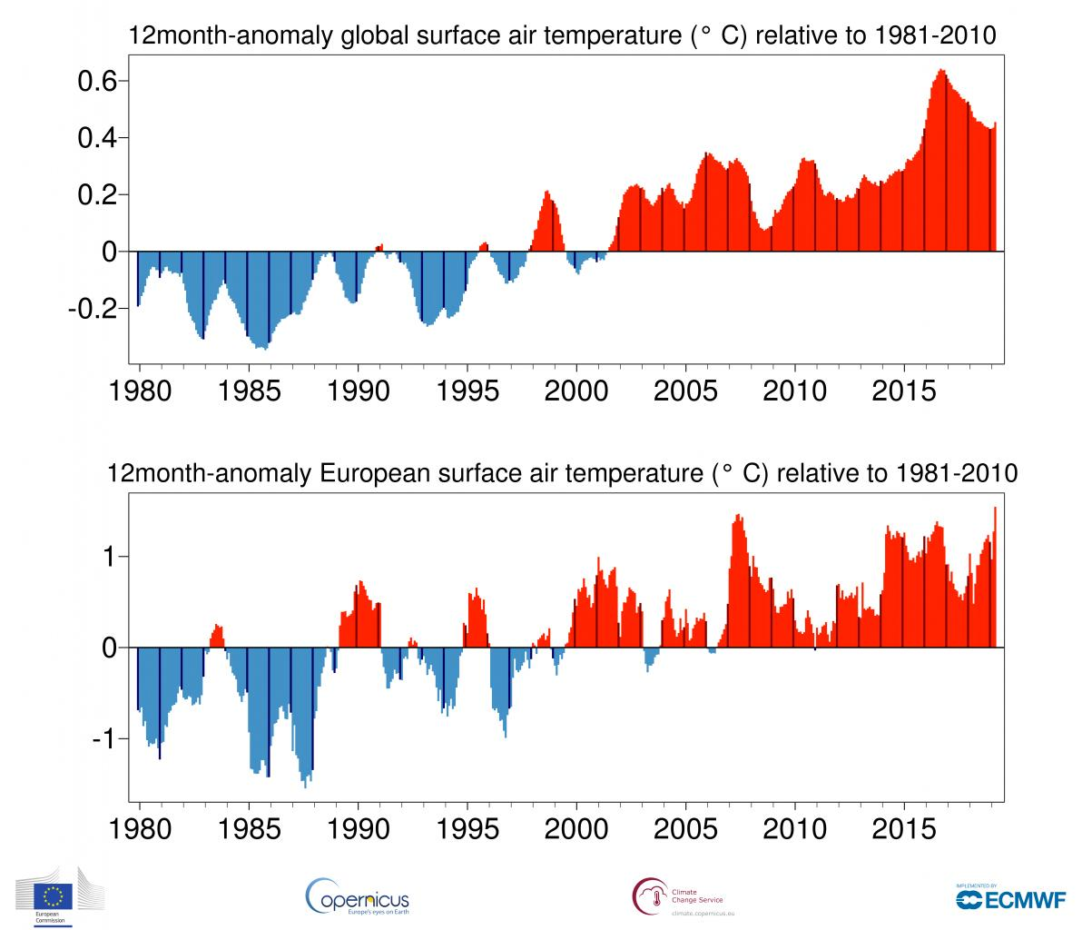 Temperature globali-ts_12month_anomaly_global_ei_2t_201903.jpg