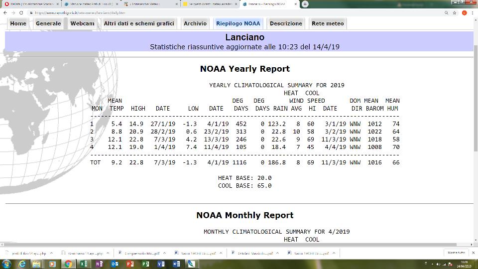 Analisi delle 'anomalia' curva Annuale delle temperature. Domanda agli esperti:-lanciano-aprile.png