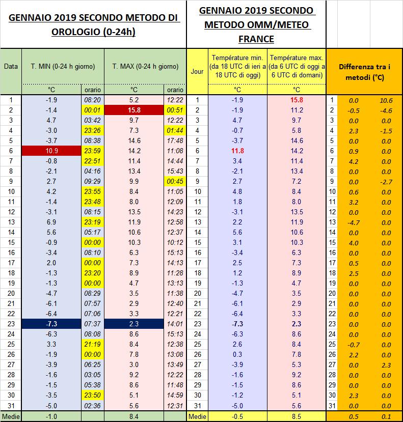 Aprile 2019: anomalie termiche e pluviometriche-immagine.png