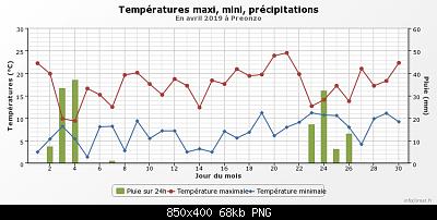 Aprile 2019: anomalie termiche e pluviometriche-graphique_infoclimat.fr-16-.png