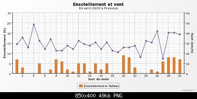 Aprile 2019: anomalie termiche e pluviometriche-graphique_infoclimat.fr-17-.png