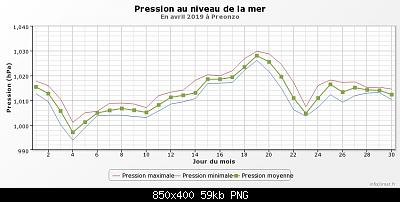 Aprile 2019: anomalie termiche e pluviometriche-graphique_infoclimat.fr-18-.png