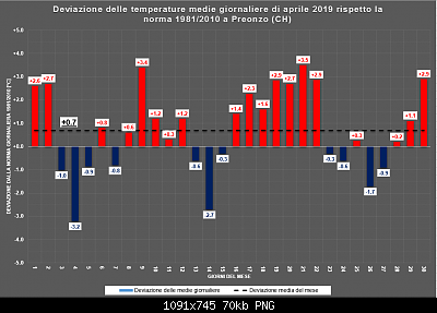 Aprile 2019: anomalie termiche e pluviometriche-aprile.png
