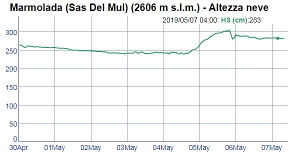 Il calo del ghiacciaio della Marmolada-sas-de-mul.png
