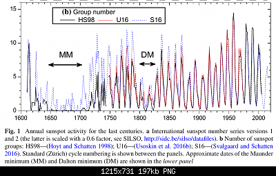 Temperature globali-usoskin-ss-sunspot-groups.png