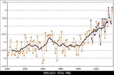 Temperature globali-pp.png
