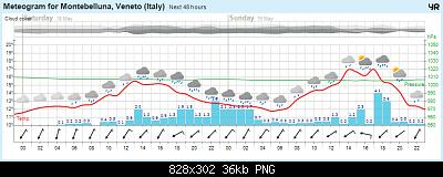 Nowcasting Friuli Venezia Giulia - Veneto Orientale PRIMAVERA 2019-avansert_meteogram.png
