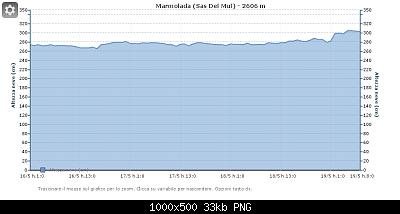 Il calo del ghiacciaio della Marmolada-chart-5ce12512b4586.png