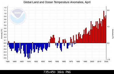 Temperature globali-aprile-2019-noaa.png