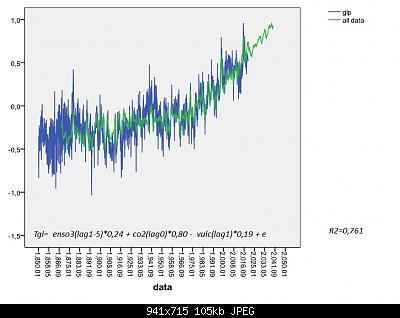 """Analisi e simulazioni sulla T globale: solar forcing """"debunked""""?-modello-enso-.jpg"""
