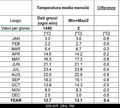 Maggio 2019: anomalie termiche e pluviometriche-confronto.png