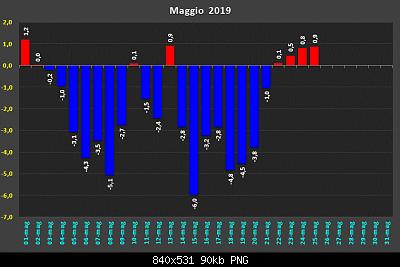 Maggio 2019: anomalie termiche e pluviometriche-d32112681.png