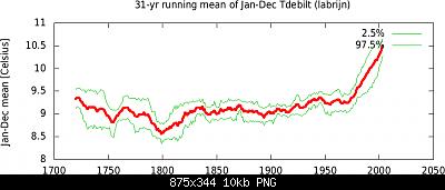 Il gelido e nevoso IN PIANURA maggio 1740-runningmean_ilabrijn_29898.png