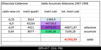 Ghiacciaio del Calderone in agonia-saldo-97-98.png