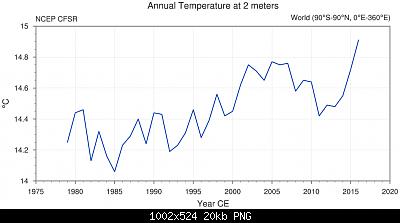 Temperature globali-tseries_4105.png