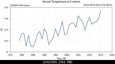 Temperature globali-tseries_2581.png