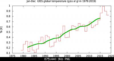 Temperature globali-tsigiss_al_gl_m_1979-2019yr0.png