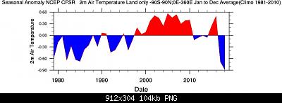 Temperature globali-nclfzpqpzp6br.tmpqq.png