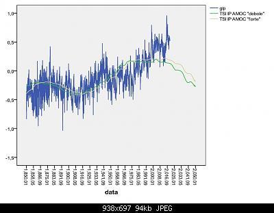 """Analisi e simulazioni sulla T globale: solar forcing """"debunked""""?-tsi-amoc.jpg"""