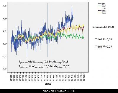 """Analisi e simulazioni sulla T globale: solar forcing """"debunked""""?-tide1-4.jpg"""