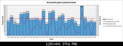 Nowcasting Friuli Venezia Giulia - Veneto Orientale ESTATE 2019-grafico_estati_pioggia.jpg