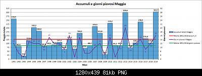 Nowcasting Friuli Venezia Giulia - Veneto Orientale ESTATE 2019-pioggia.jpg