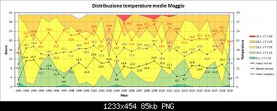 Maggio 2019: anomalie termiche e pluviometriche-medie.png