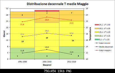 Maggio 2019: anomalie termiche e pluviometriche-decenni_medie.png