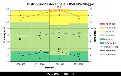 Maggio 2019: anomalie termiche e pluviometriche-decenni_850.png