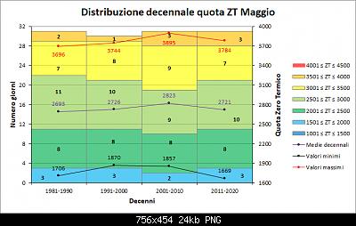 Maggio 2019: anomalie termiche e pluviometriche-decenni_zt.png