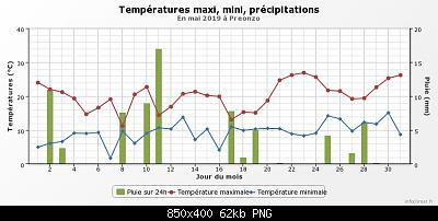 Maggio 2019: anomalie termiche e pluviometriche-graphique_infoclimat.fr-19-.png