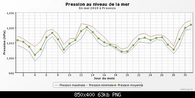 Maggio 2019: anomalie termiche e pluviometriche-graphique_infoclimat.fr-21-.png