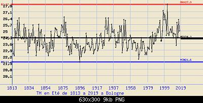 Giugno 2019: anomalie termiche e pluviometriche-estate-bologna.png