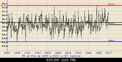 Giugno 2019: anomalie termiche e pluviometriche-cet-estate.png