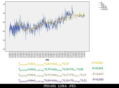 """Analisi e simulazioni sulla T globale: solar forcing """"debunked""""?-tides-tsi-all-data.jpg"""