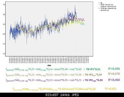 """Analisi e simulazioni sulla T globale: solar forcing """"debunked""""?-tides-enso3-vulc-tsi-1950.jpg"""
