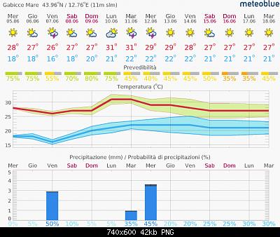 Romagna dal 03 al 09 giugno 2019-screenshot_2019-06-04-previsioni-14-giorni-gabicce-mare.png