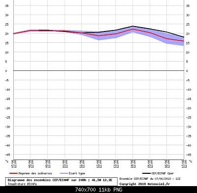 estate 2019: analisi modellistica-roma_850hpa.png