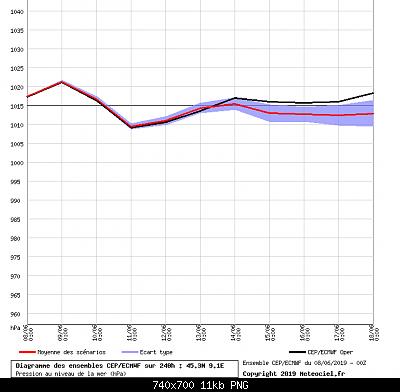 estate 2019: analisi modellistica-milano_pressione_suolo.png