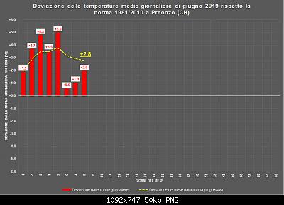 Giugno 2019: anomalie termiche e pluviometriche-giugno.png