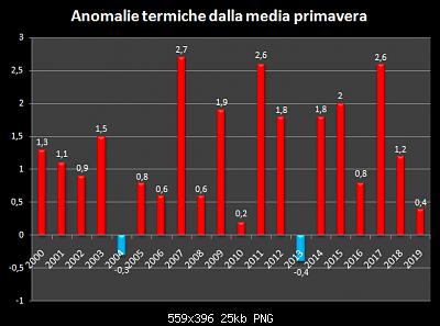 Maggio 2019: anomalie termiche e pluviometriche-cattura-schermata-181-.png
