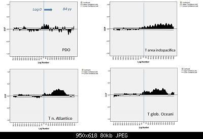 "Analisi e simulazioni sulla T globale: solar forcing ""debunked""?-cross-corr-tides-oceans.jpg"