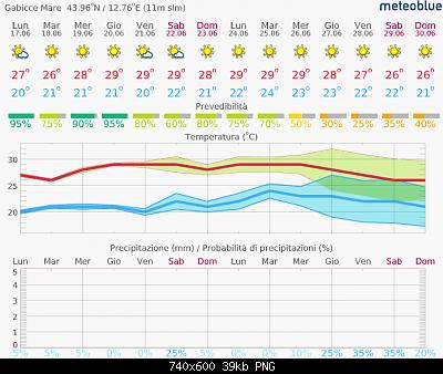Romagna dal 17 al 23 giugno 2019-screenshot_2019-06-17-previsioni-14-giorni-gabicce-mare.png