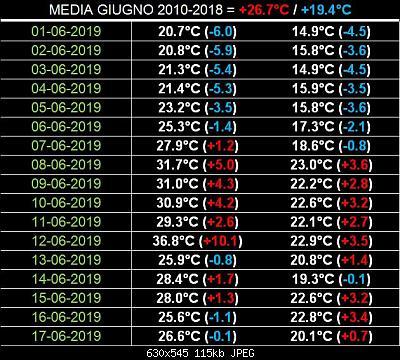Giugno 2019: anomalie termiche e pluviometriche-cattura2.jpg