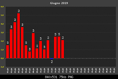 estate 2019: analisi modellistica-d32141161.png
