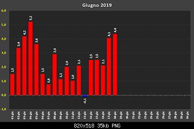Giugno 2019: anomalie termiche e pluviometriche-d32141161.png