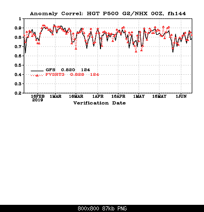 Valutazione performance dei Global Models-cor_day6_hgt_p500_g2nhx.png